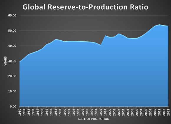 Reserve To Production Ratio