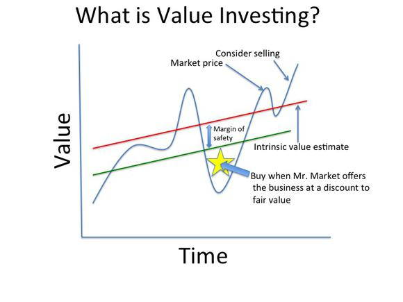 Desperate Search for Value in Investing