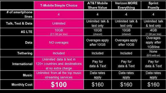 Tmobile Family Plan