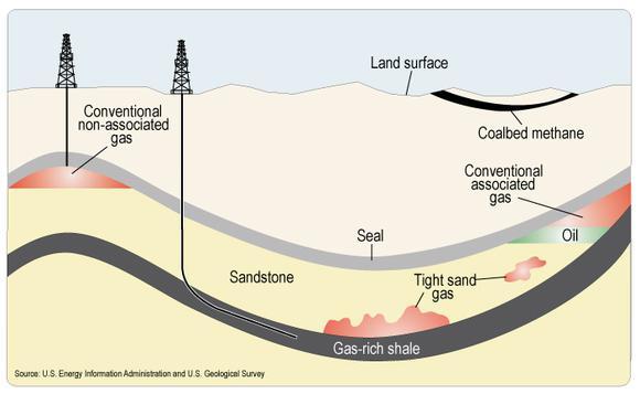 Natural Gas Schematic