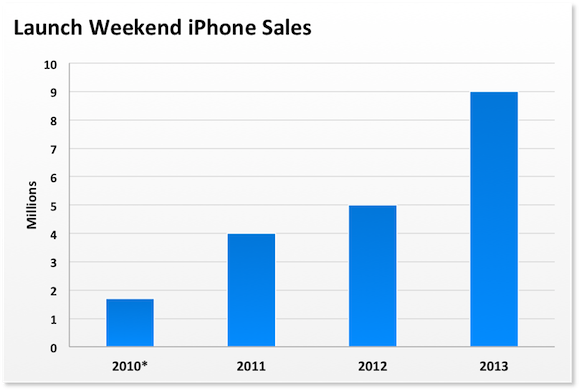 Iphone Launch Weekends