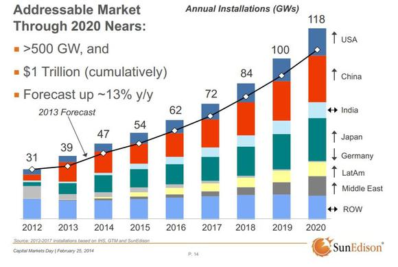 International Solar Installations
