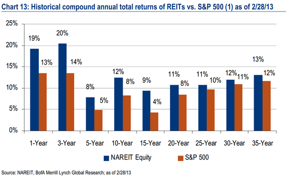 Reit Return Over Time