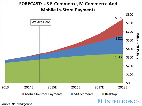 Commerce Mobile Growth