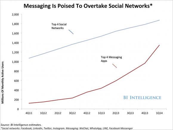 Growth Of Messaging