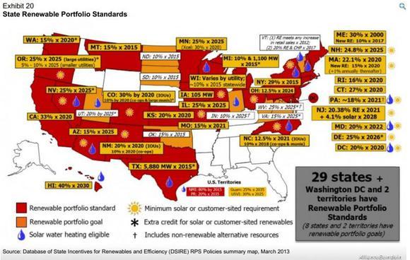 Renewable Portfolio Standards Map