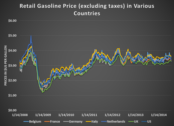 Gasoline Prices In Us And Europe