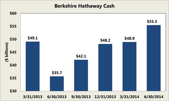 Berkshire Hathaway Cash