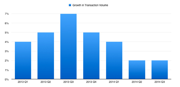 Sbux Transactions