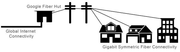 Google Fiber Diagram