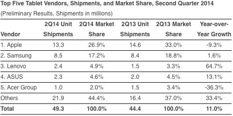 Aapl Ipad Market Share