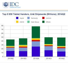 Idc Tablet Sales Slowing