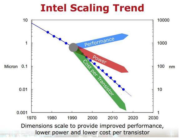 Intel Moores Law Bottom Line