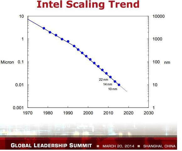 Intel Transitor Size
