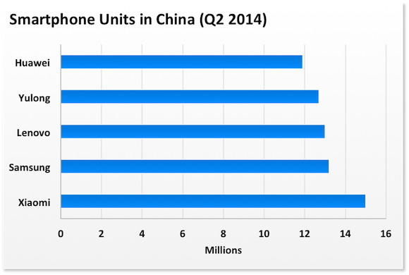 China Smartphone Units Canalys
