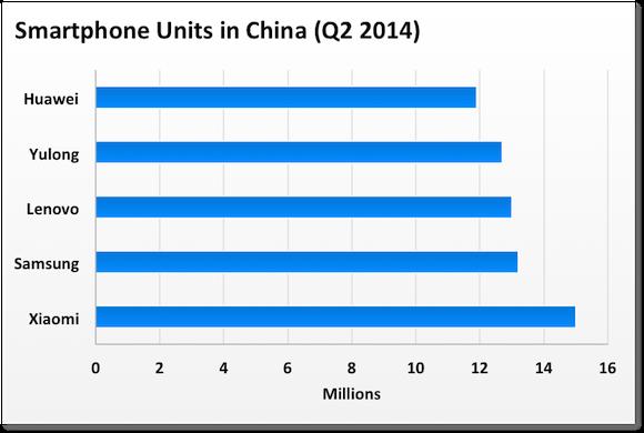 China Smartphone Units Canalys