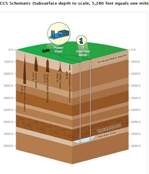 Ccs Diagram