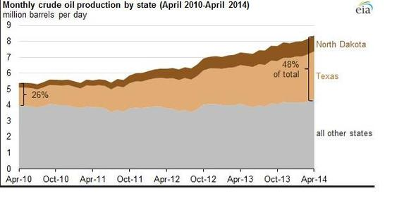 North Dakotatexas Oil Production