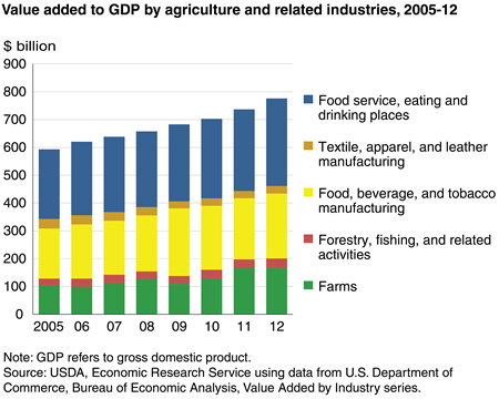 Agriculture Market Size