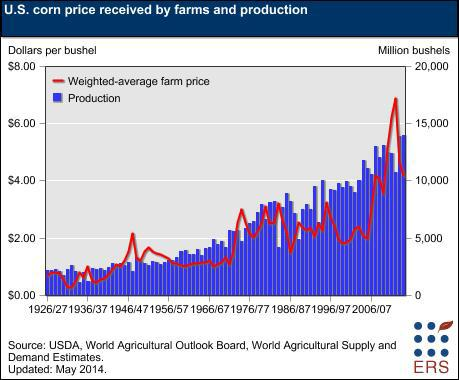 Corn Production Chart