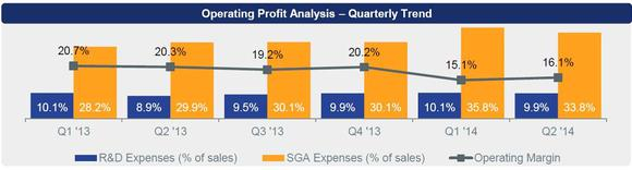 Stratasys Earnings Second Quarter
