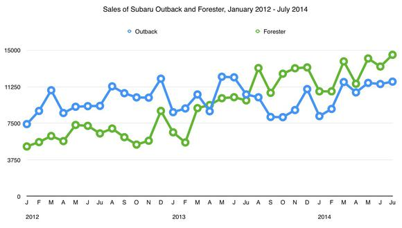 Outback And Forester Sales Chart