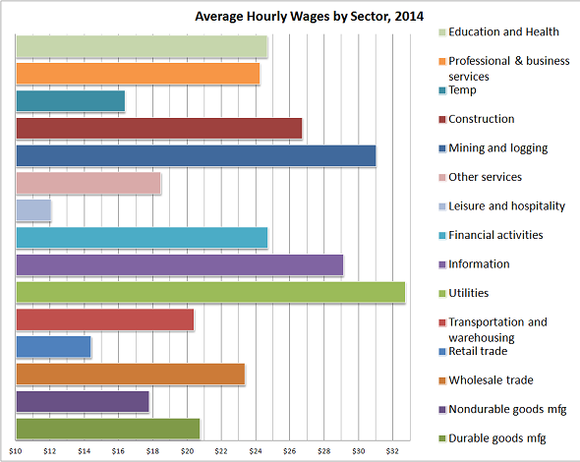 Average Hourly Wages By Sector