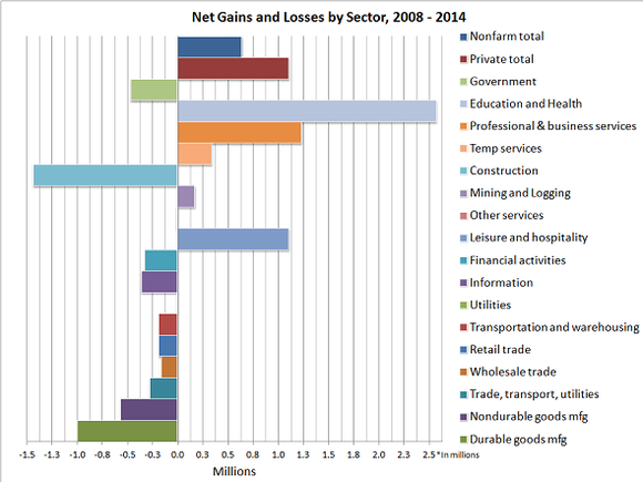 Net Job Gains Losses By Sector