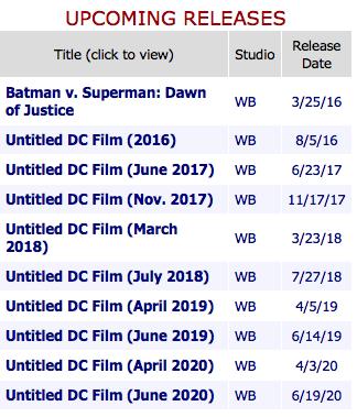 Box Office Mojo Dc Comics Movie Schedule