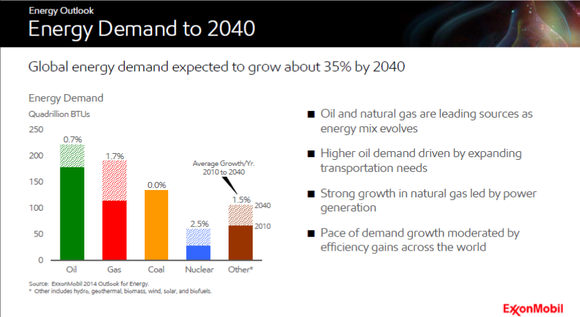 Exxonmobil Demand Outlook