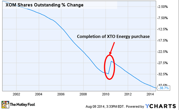 Exxonmobil Shares Outstanding