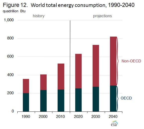World Energy Demand Eia