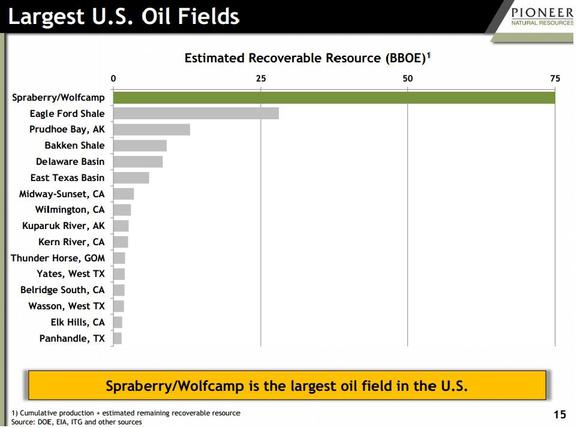 Size Of Us Oil Fields