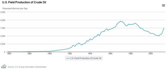 Us Oil Production Graph