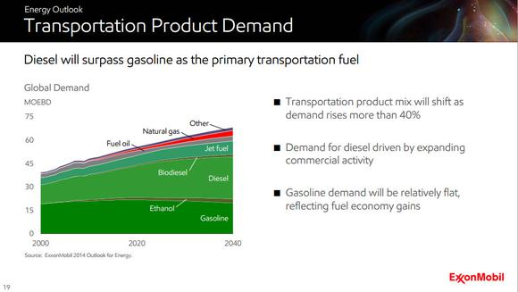 Petroleum Industry Demand