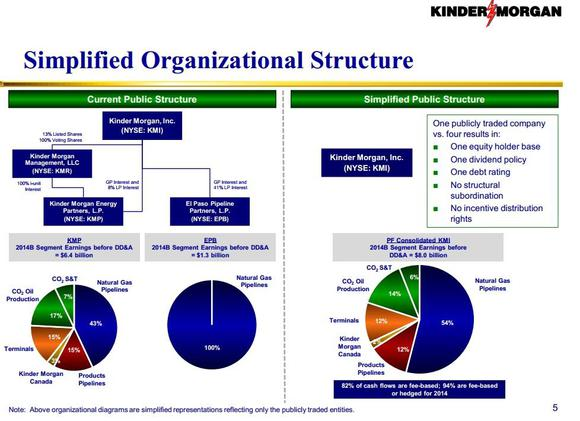 Why the kinder morgan merger makes it one of the best stocks in