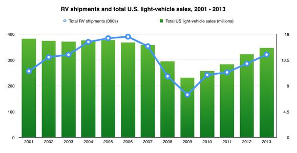 Rv Vs Auto Sales Chart
