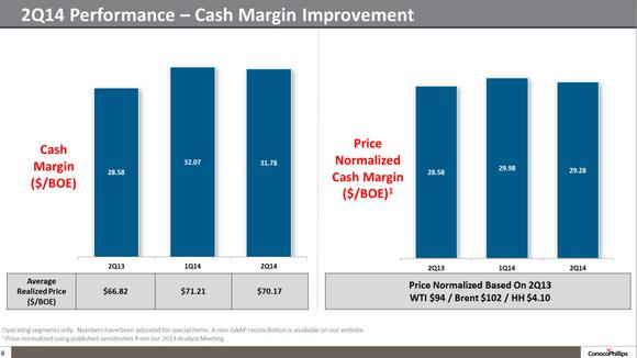 Conocophillips Cash Margin Improvement