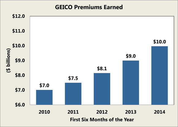 Geico Results