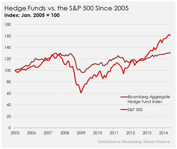what stocks are the hedge funds buying