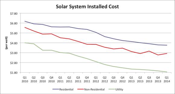Solar Cost Chart