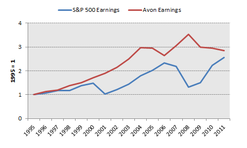 Avp Earnings