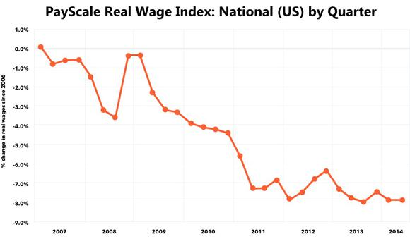 Payscale Real Wage Index National Us By Quarter