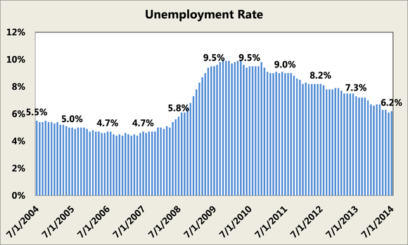 Unemployment Rate Since July