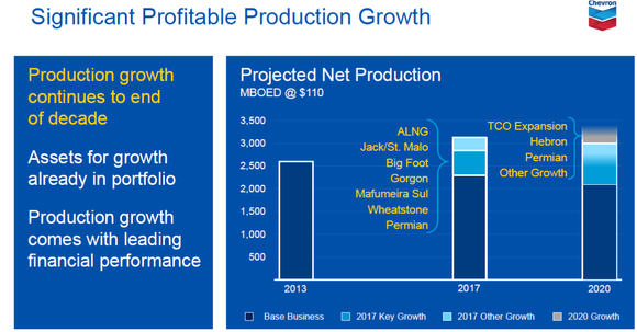 Cvx Production Growth