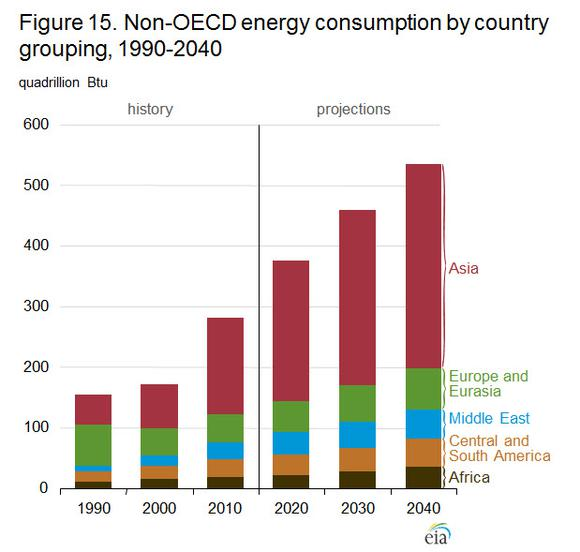 Eia Energy Demand By Region