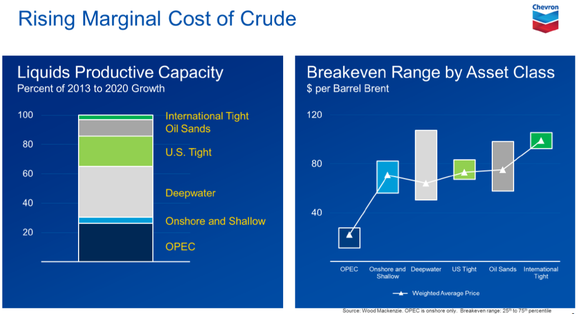Marginal Cost Per Barrel Of Oil
