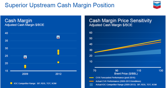 Chevron Cash Margin Per Barrel