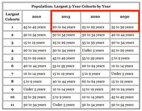 Primeagepopulation