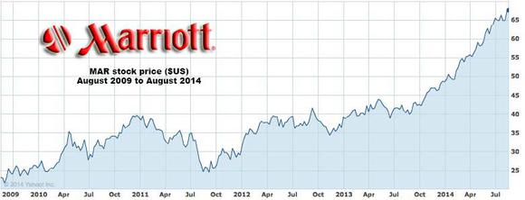 Marriott Five Year Share Price Copy